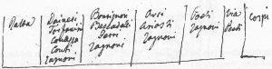 (Nord a destra) Proprietà nei secoli XVI/XVIII del palazzo in via Castiglione 23 (antico numero 373), fino a via de' Poeti.