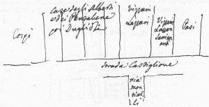 (Nord a destra) Proprietà nei secoli XVI/XVII delle case a settentrione del palazzo Cospi (via Castiglione 21, antico 374). Si tratta delle case agli attuali numero 19, 17, 15 e 13, corrispondenti rispettivamente agli antichi 375, 376, 377 e 378.