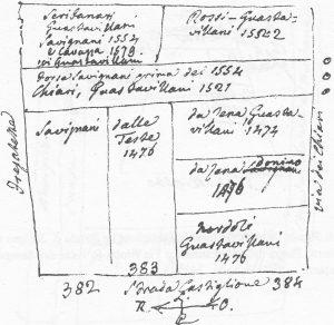 (Nord verso sinistra).Situazione dei palazzi Guastavillani (antichi numeri 383 e 384, attuali numeri 20 e 22 di via Castiglione). Il 382 è un errore del Guidicini, essendo in realtà a settentrione di via Monticelli (già Fregatette) e corrispondente all'attuale numero 18 di via Castiglione.