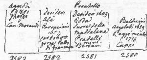 (Nord Est verso destra) Proprietà delle case con gli antichi numeri 2580, 2581, 2582 e 2583.
