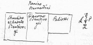 Palazzo Paleotti: situazione delle proprietà nel XIV secolo.